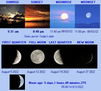 Farnham Weather sun and moon phases